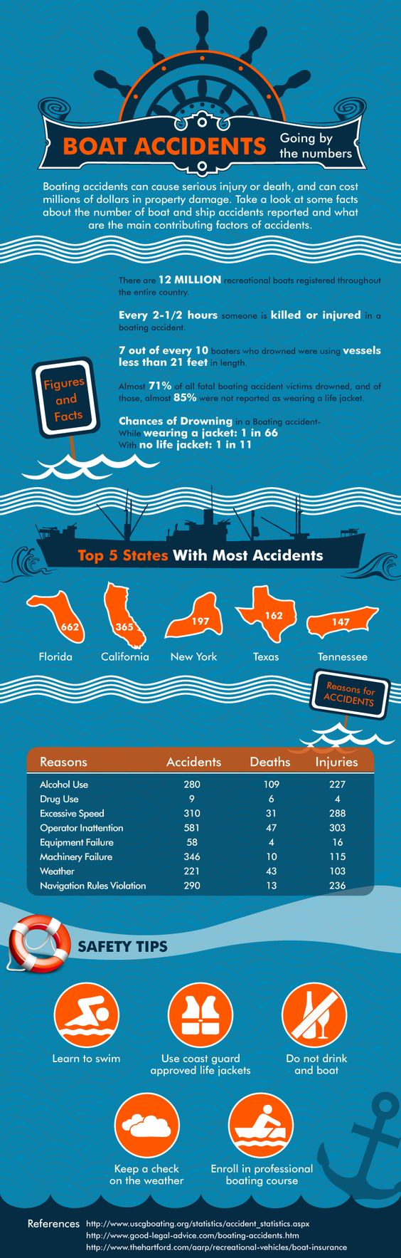 Next Vacation Infograph Yacht Cruise3